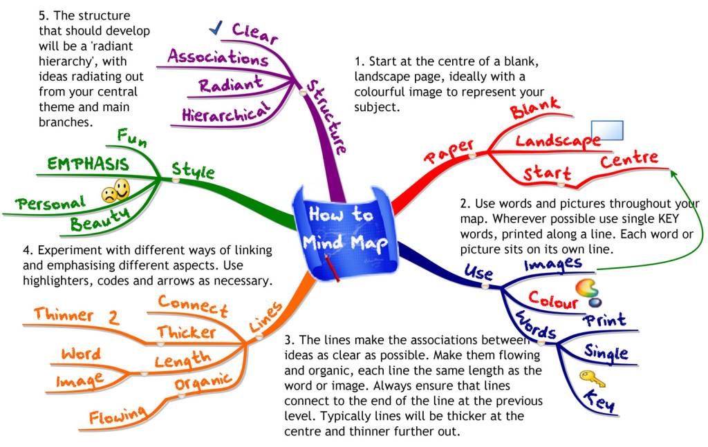 How to mind map.
