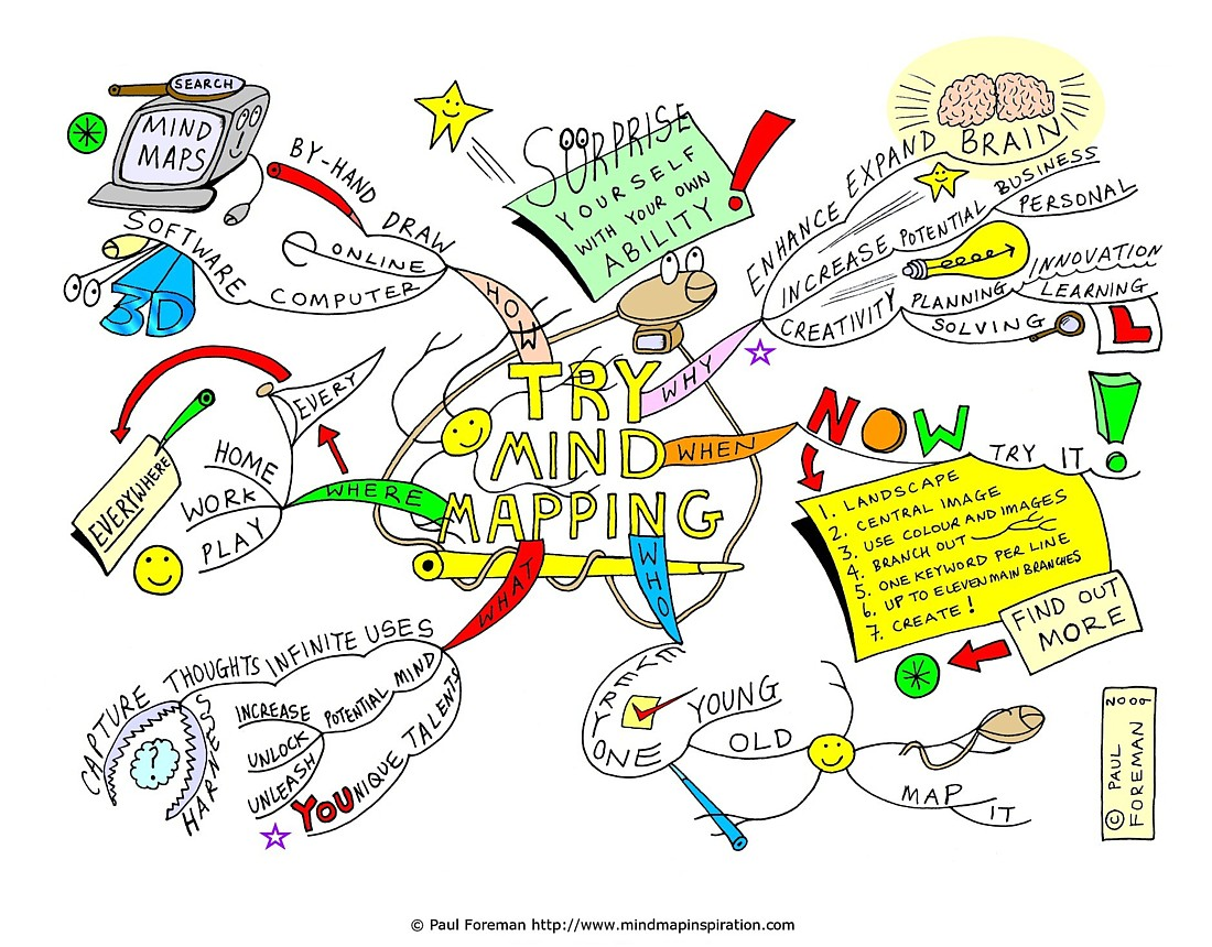 Why you should try mind mapping?