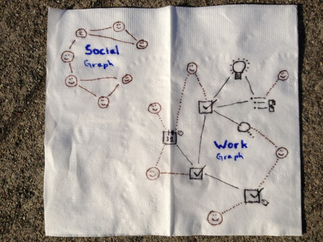 napkin sketch courtesy Justin Rosenstein (Asana) for WIRED Opinion